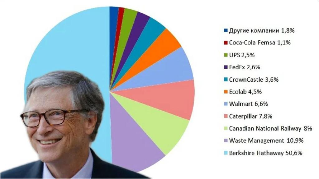 Куда инвестирует Билл Гейтс?